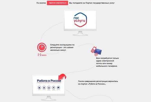 регистрация схема работа в россии