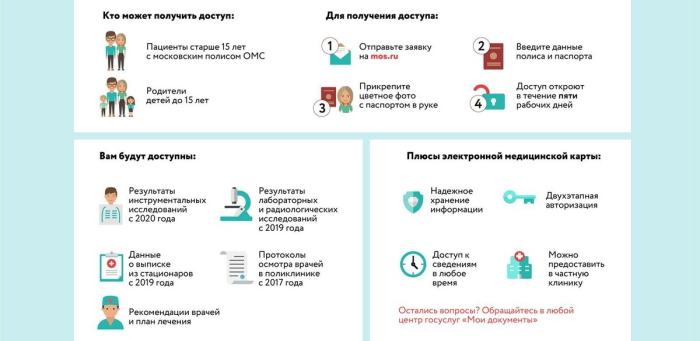 Mos.ru электронная медицинская карта