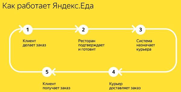 Как работает Яндекс.Еда