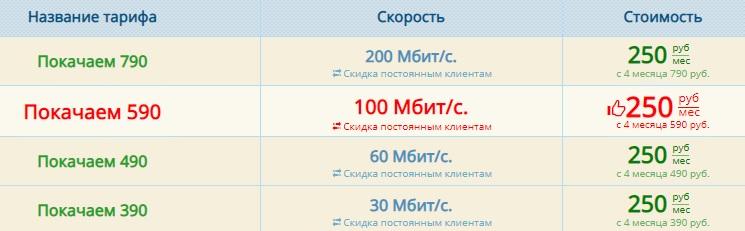 ucanet.ru тарифы