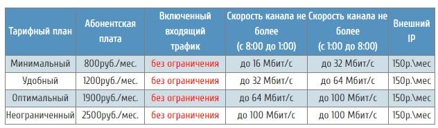 rsi-net.ru тарифы