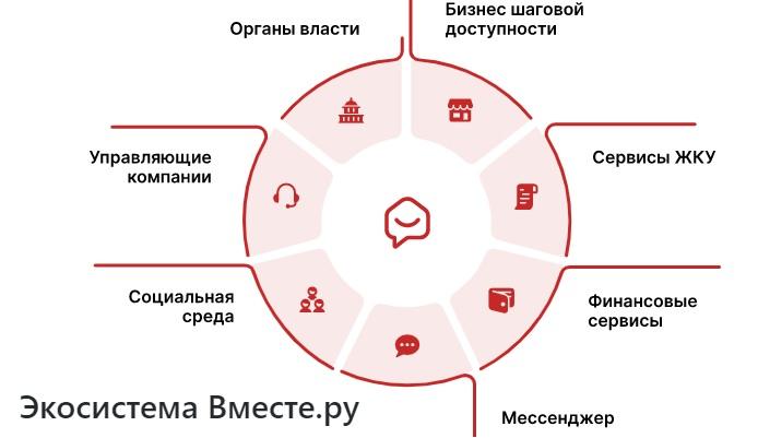 Вместе.ру экосистема