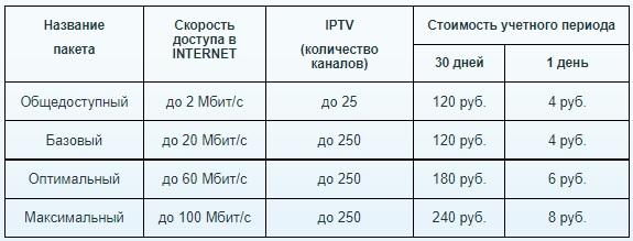 Онлайн Технологии тарифы