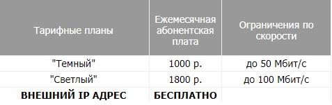 Винтем-Телеком тарифы