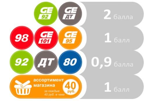 ННК Хабаровскнефтепродукт бонусы