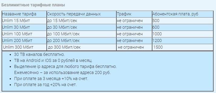 Ника Телеком в Татариново тарифы