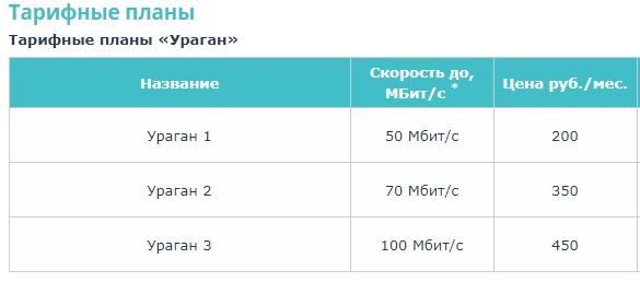 СитиКом тарифы