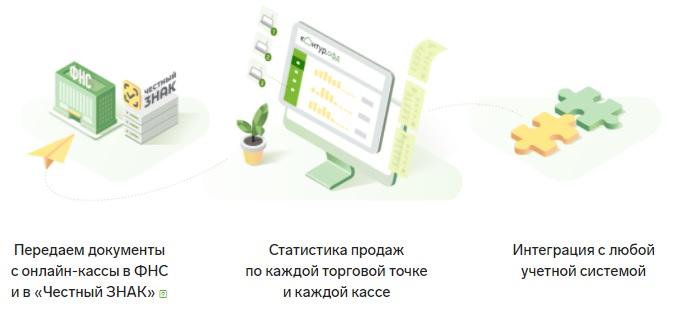 Контур ОФД услуги