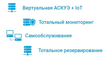 СНТ Портал услуги