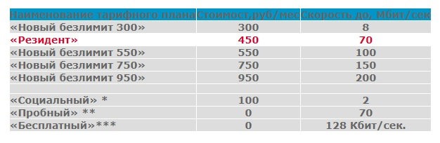 Цифрабар тарифы