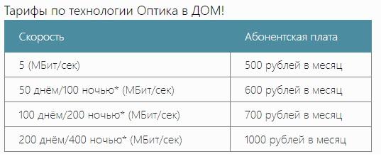 СкайПрокс тарифы