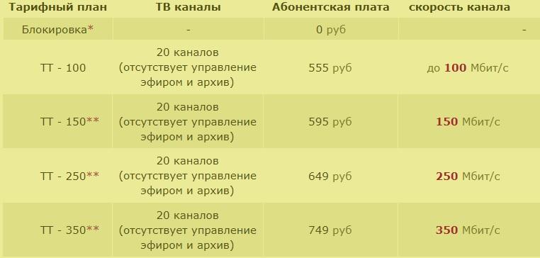 Тушино Телеком тарифы