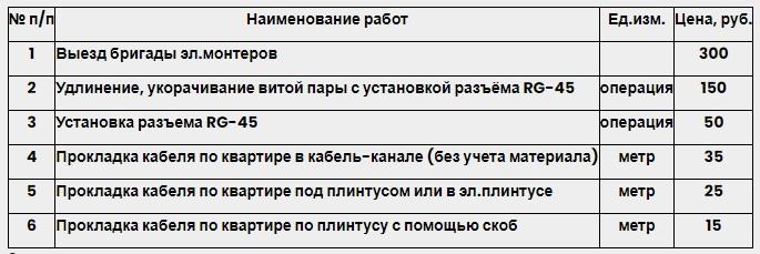 Телемакс услуги